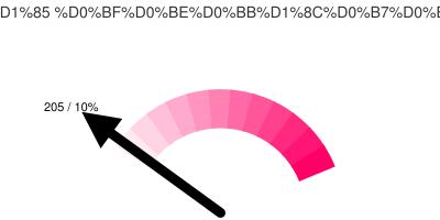 Активных Тюменских твиттерян: 205/10%